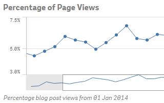 Qlik Sense Blog Post Views