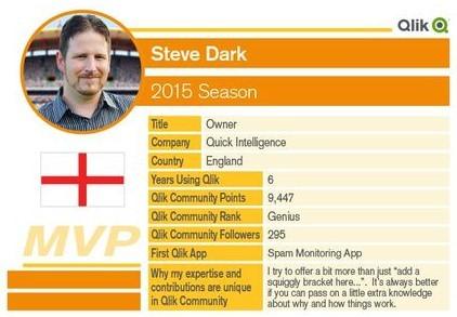 Steve Dark MVP