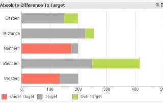 QlikView Variance To Target