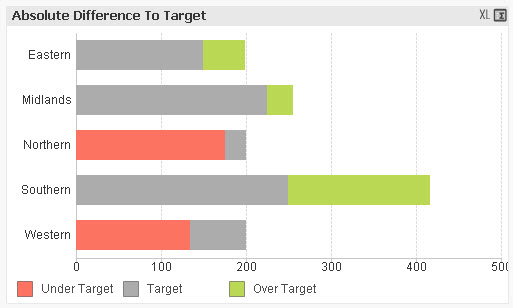How to create a Variance To Target bar chart