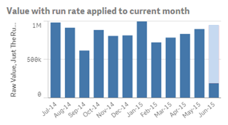 Bar chart showing run rate