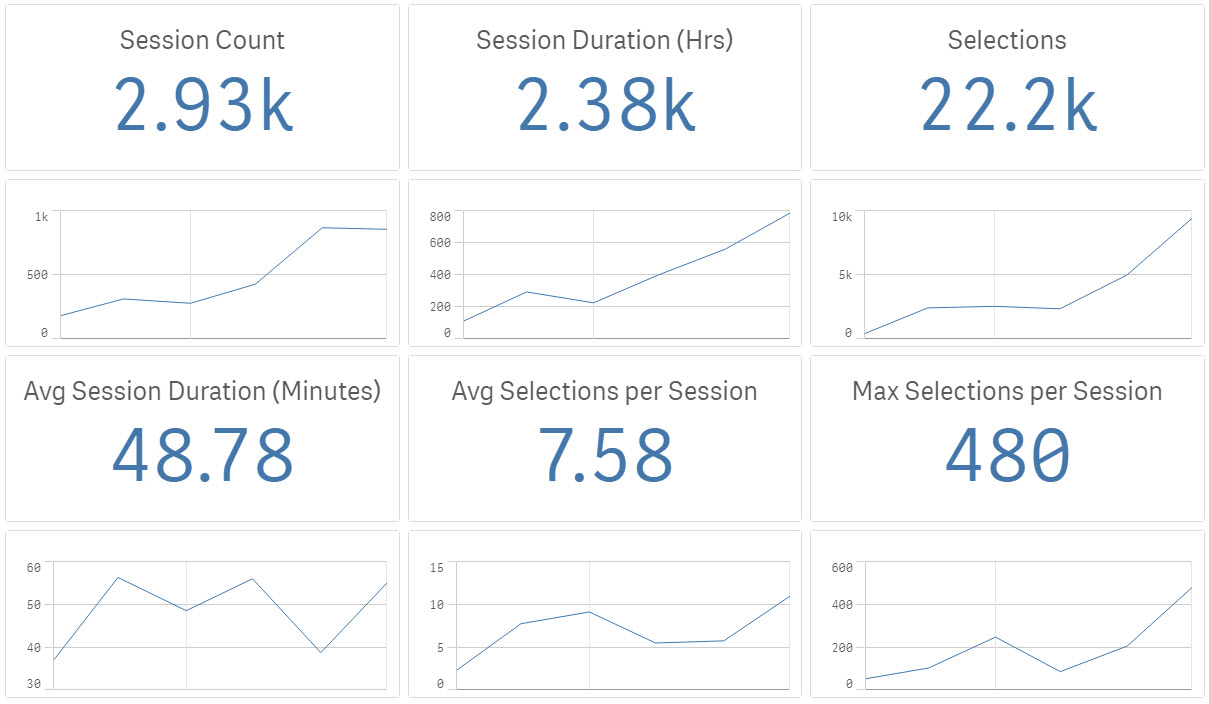 Qlik Session Stats