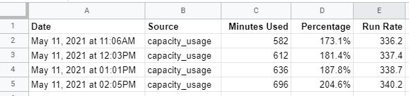 Capacity Usage Spreadsheet