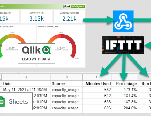 Use IFTTT and Webhooks to Send Data from Qlik Sense