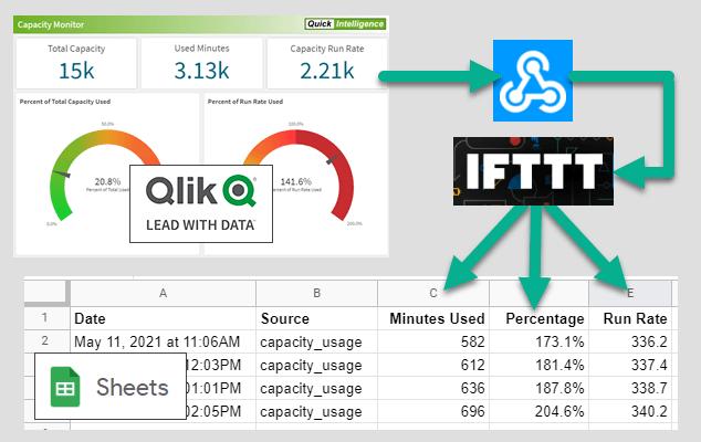 IFTTT Qlik Sense Webhooks Google
